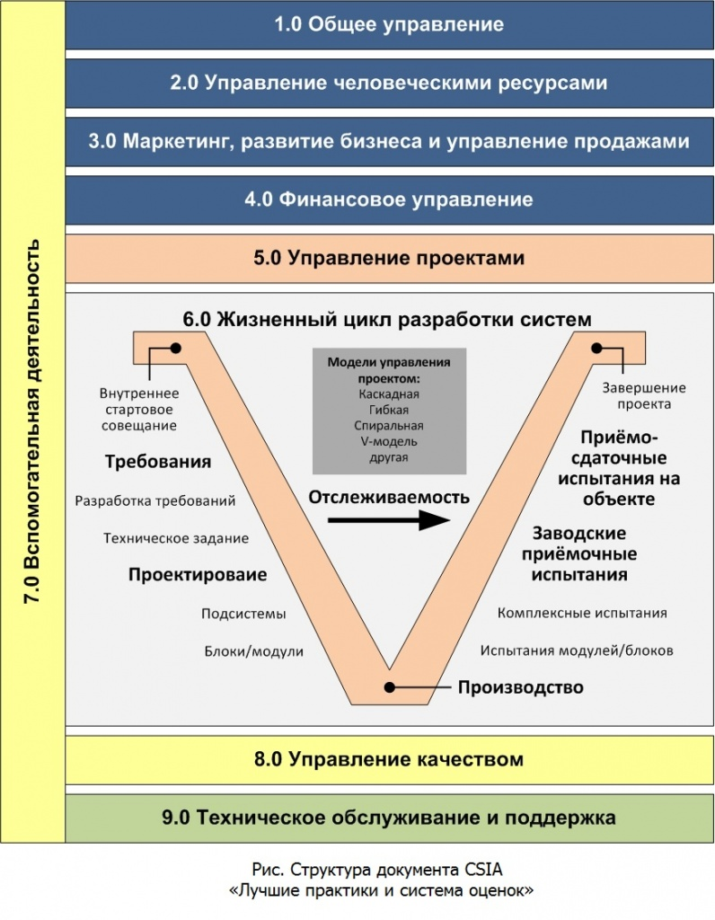 Project life cycle V-model 3_с подписью.jpg